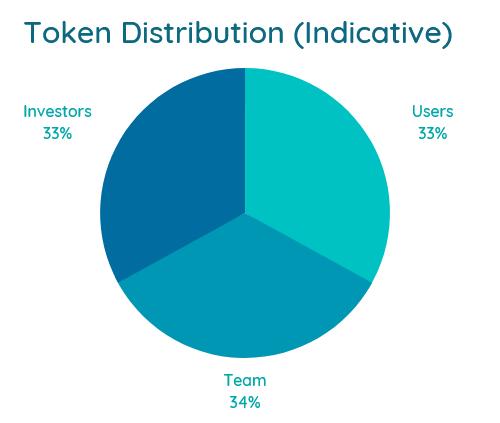 https://kaafila.org/images/Kaafila-Token-Distribution-Indicative-Chart.png